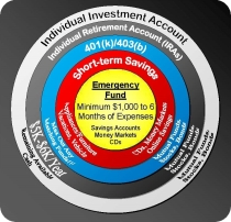 Guide to Savings and Investment Targets