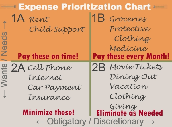 Expense Prioritization Chart