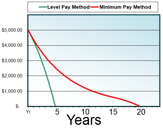 Level Pay vs. Minimum Payment