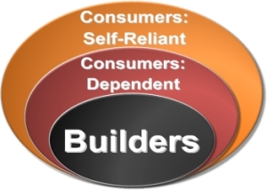 We are either Builders or Consumers
