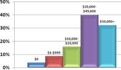 Non-Mortgage Debt Amounts